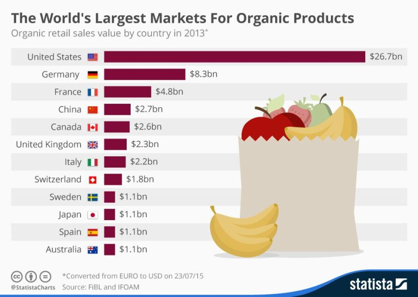 Classement marché mondial bio