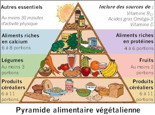 pyramide vegan