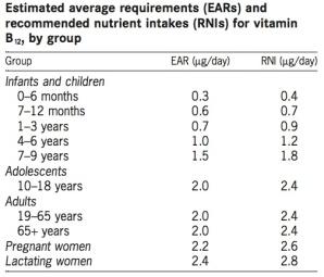 vitaminb12-besoins