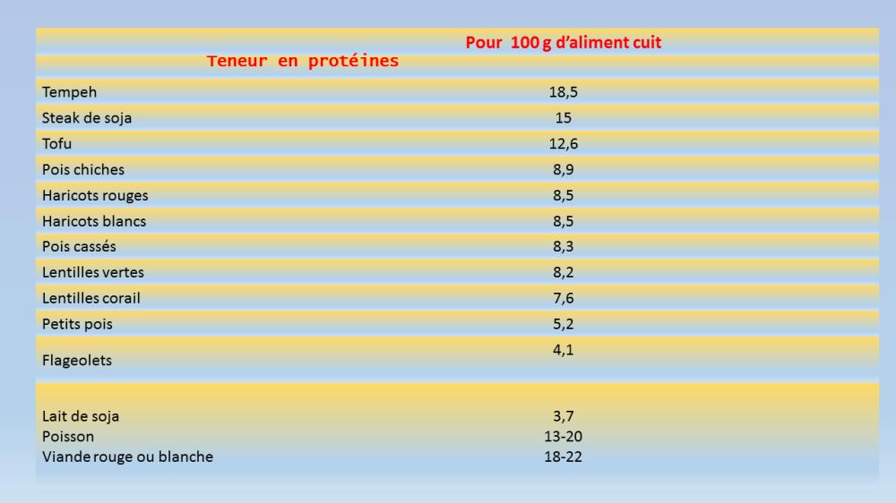teneur-proteines