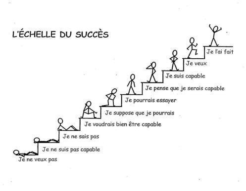 l'échelle du succès