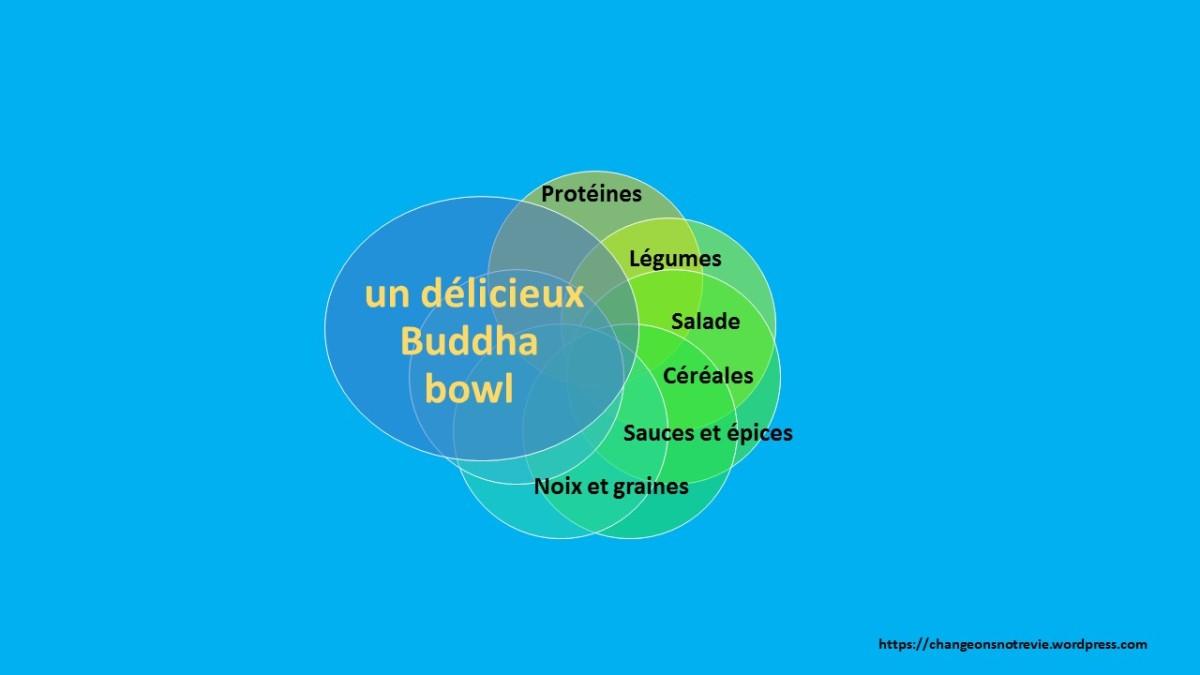 Le buddha bowl végétalien